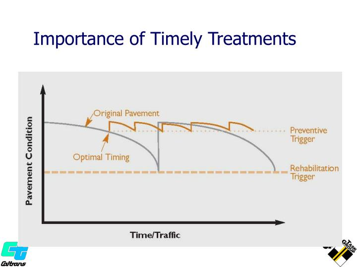Importance of Timely Treatments