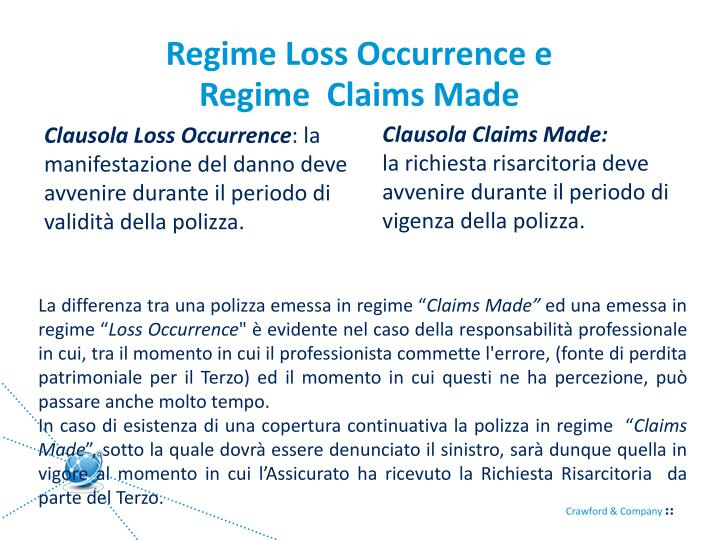 Regime Loss Occurrence e
