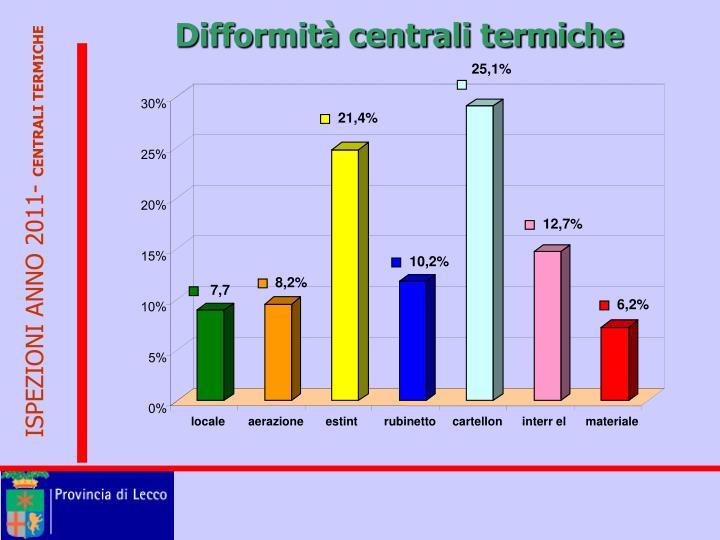 Difformità centrali termiche