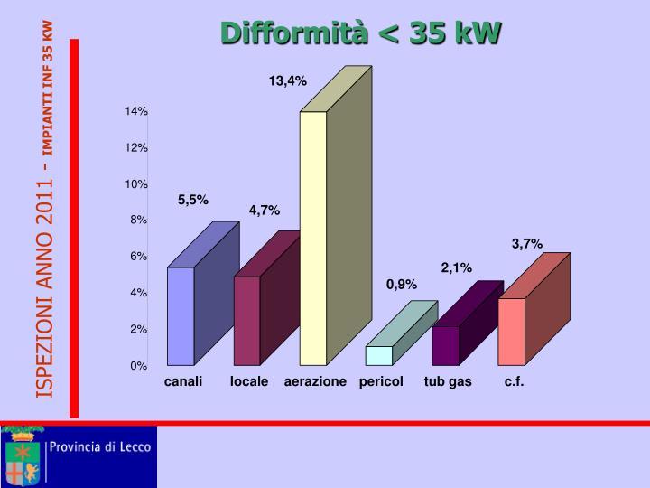 Difformità < 35 kW