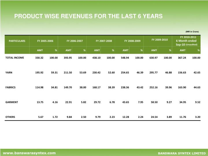 PRODUCT WISE REVENUES FOR THE LAST 6 YEARS