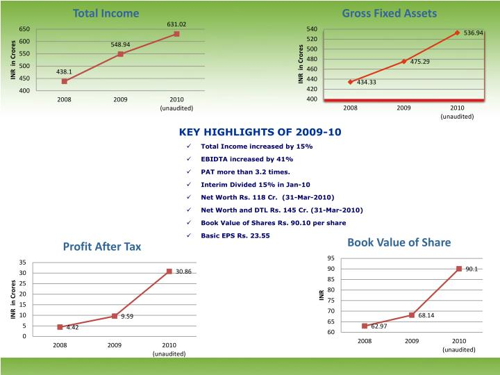 KEY HIGHLIGHTS OF 2009-10