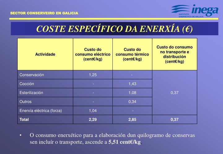 COSTE ESPECÍFICO DA ENERXÍA (€)