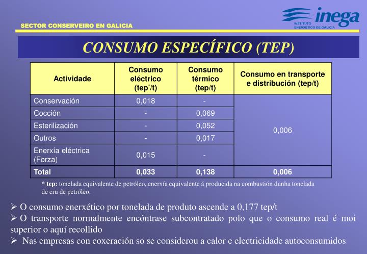 CONSUMO ESPECÍFICO (TEP)