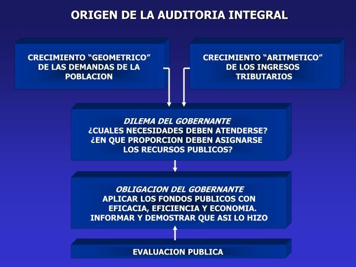ORIGEN DE LA AUDITORIA INTEGRAL