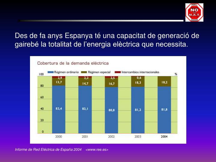 Des de fa anys Espanya té una capacitat de generació de gairebé la totalitat de l'energia elèctrica que necessita.