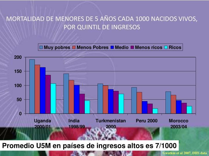 MORTALIDAD DE MENORES DE 5 AÑOS CADA 1000 NACIDOS VIVOS, POR QUINTIL DE INGRESOS