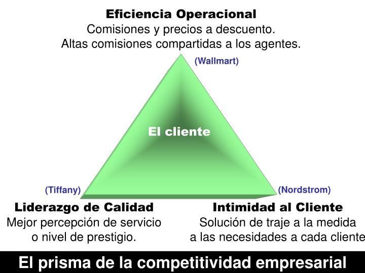 Eficiencia Operacional