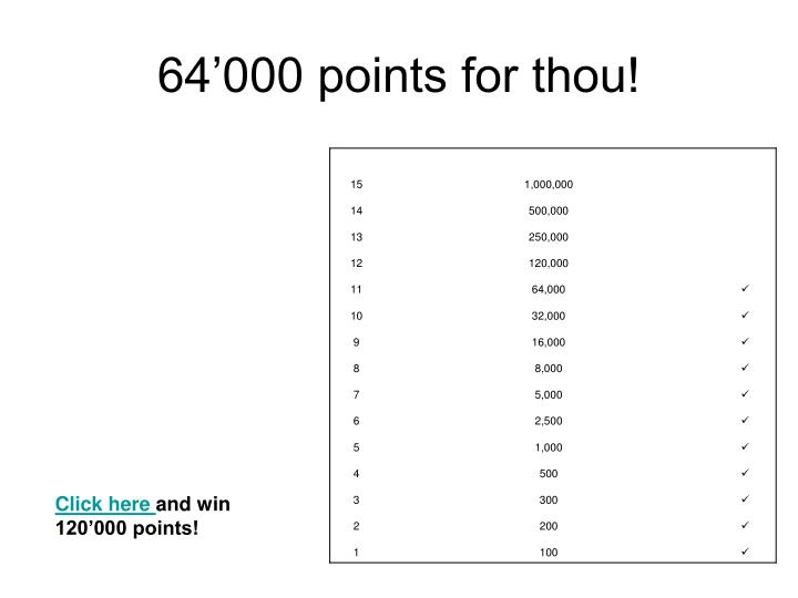64'000 points for thou!