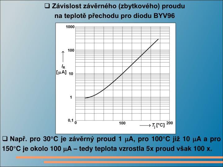 Závislost závěrného (zbytkového) proudu na teplotě přechodu pro diodu BYV96