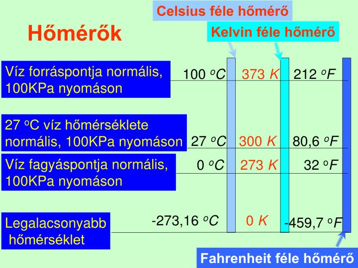 Celsius féle hőmérő