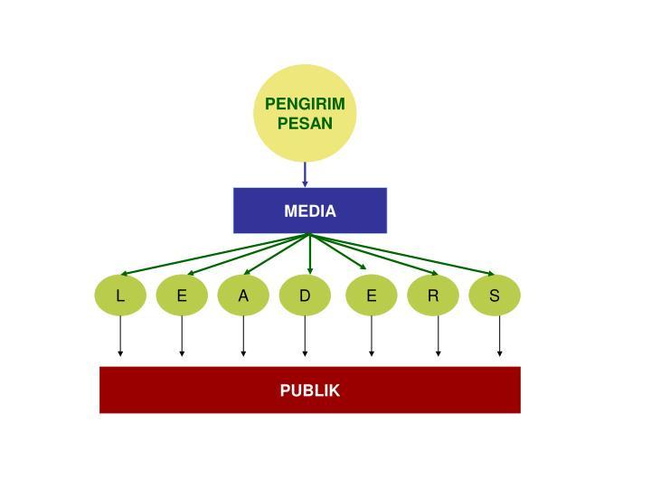 PENGIRIM