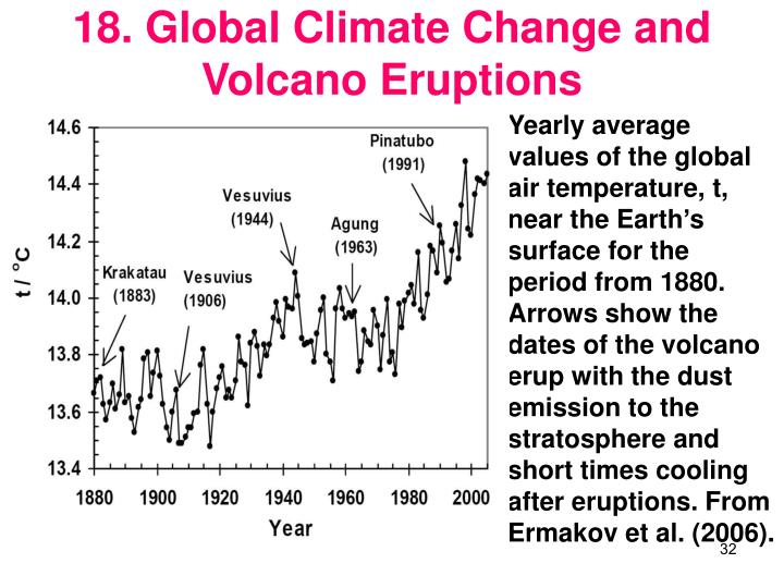 18. Global Climate Change and Volcano Eruptions