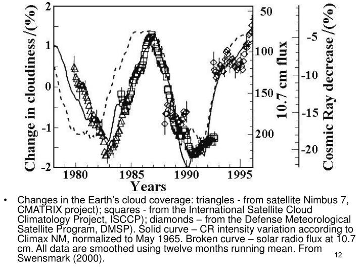 Changes in the Earths cloud coverage: triangles - from satellite Nimbus 7, CMATRIX project); squares - from the International Satellite Cloud Climatology Project, ISCCP); diamonds  from the Defense Meteorological Satellite Program, DMSP). Solid curve  CR intensity variation according to Climax NM, normalized to May 1965. Broken curve  solar radio flux at 10.7 cm. All data are smoothed using twelve months running mean. From Swensmark (2000).