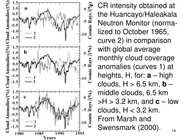 CR intensity obtained at the Huancayo/Haleakala Neutron Monitor (norma-lized to October 1965, curve 2) in comparison with global average monthly cloud coverage anomalies (curves 1) at heights, H, for: