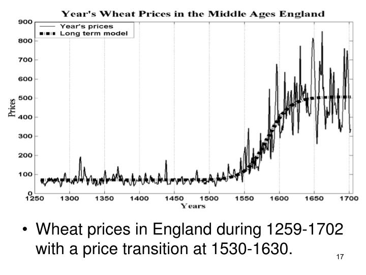 Wheat prices in England during 1259-1702 with a price transition at 1530-1630.
