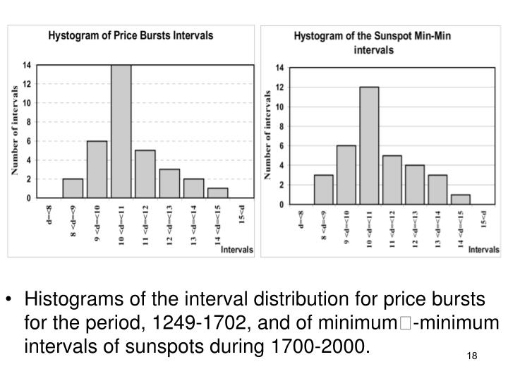 Histograms of the interval distribution for price bursts for the period, 1249-1702, and of minimum-minimum intervals of sunspots during 1700-2000.