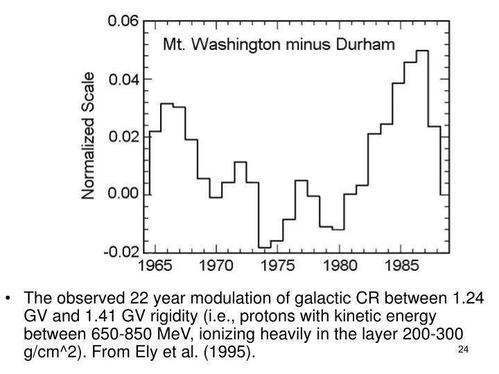 The observed 22 year modulation of galactic CR between 1.24 GV and 1.41 GV rigidity (i.e., protons with kinetic energy between 650-850 MeV, ionizing heavily in the layer 200-300 g/cm^2). From Ely et al. (1995).