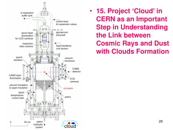 15. Project Cloud in CERN as an Important Step in Understanding the Link between Cosmic Rays and Dust with Clouds Formation