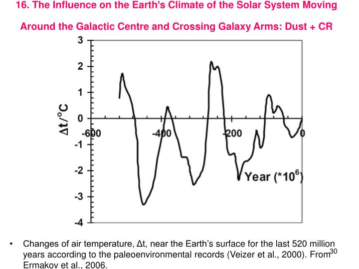 16. The Influence on the Earths Climate of the Solar System Moving Around the Galactic Centre and Crossing Galaxy Arms: Dust + CR