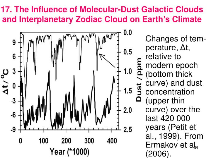 17. The Influence of Molecular-Dust Galactic Clouds and Interplanetary Zodiac Cloud on Earth's Climate