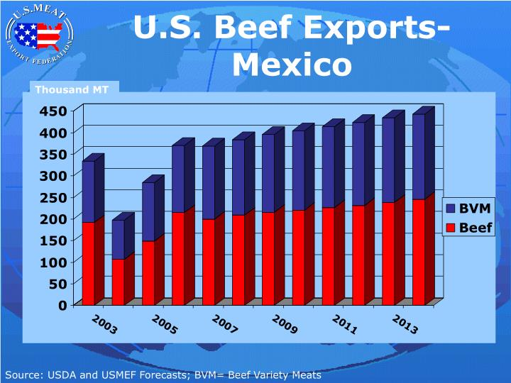 U s beef exports mexico