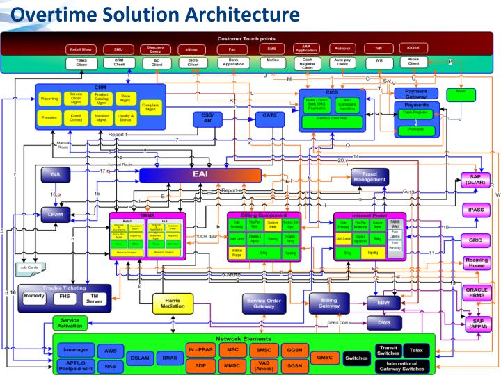 Overtime Solution Architecture