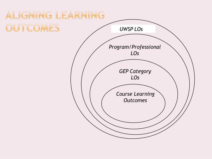 Program/Professional LOs