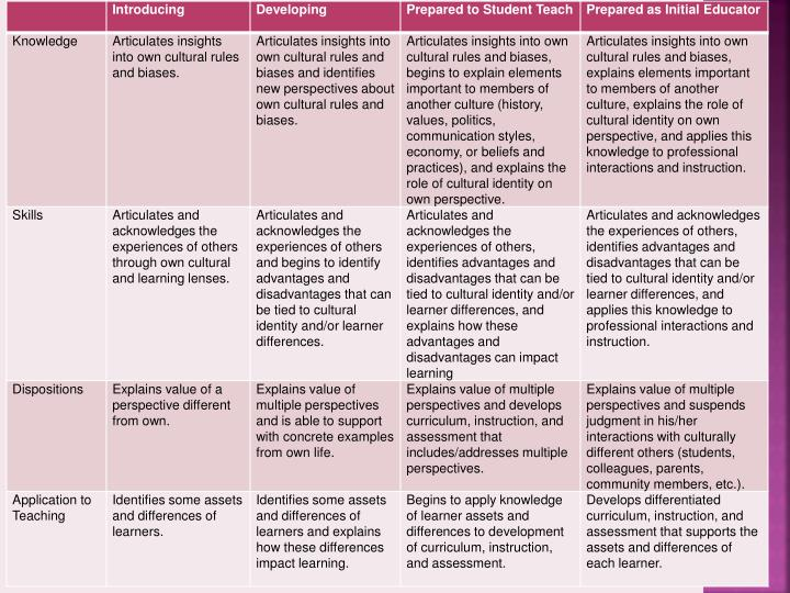 Assessing with Rubrics