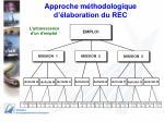 approche m thodologique d laboration du rec3