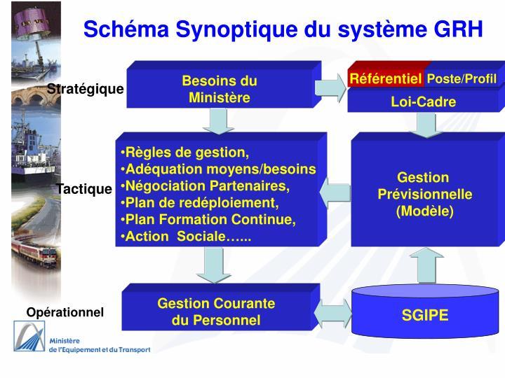 Schéma Synoptique du système GRH