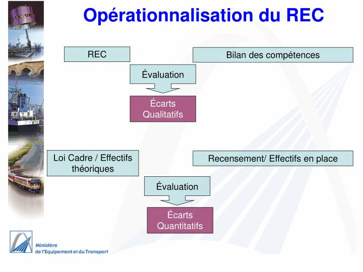 Opérationnalisation du REC
