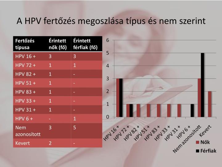 A HPV fertőzés megoszlása típus és nem szerint