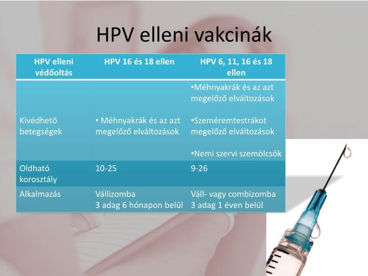 HPV elleni vakcinák