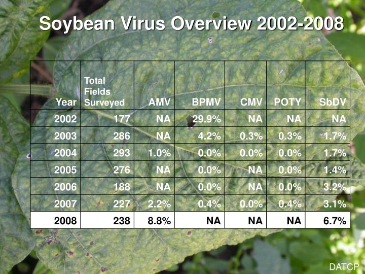 Soybean Virus Overview 2002-2008