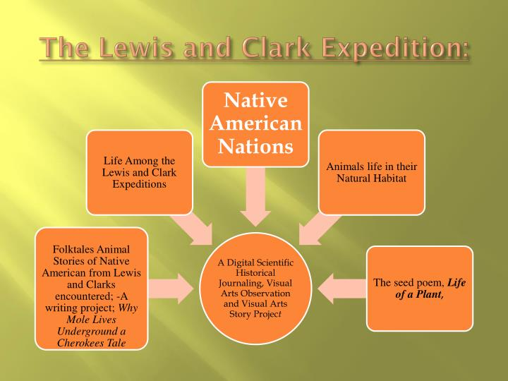 The Lewis and Clark Expedition: