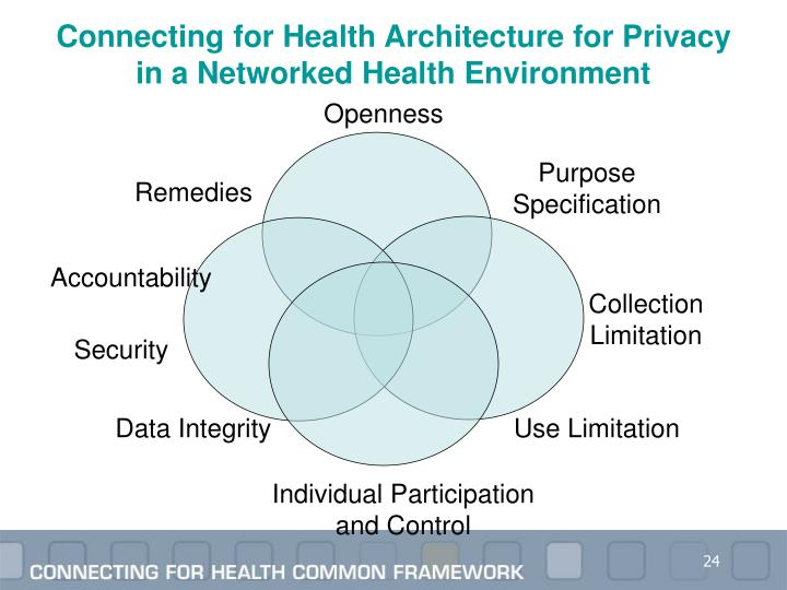 Connecting for Health Architecture for Privacy in a Networked Health Environment