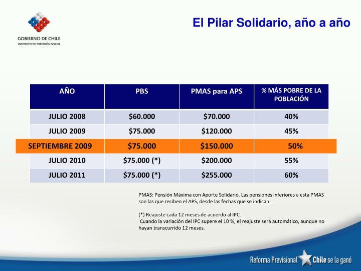 El Pilar Solidario, año a año