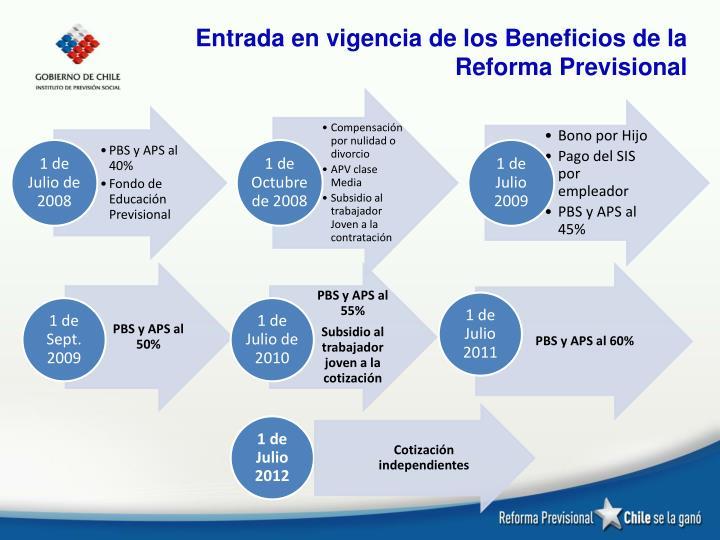 Entrada en vigencia de los Beneficios de la Reforma Previsional