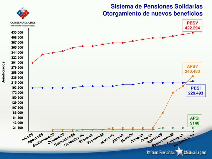 Sistema de Pensiones Solidarias
