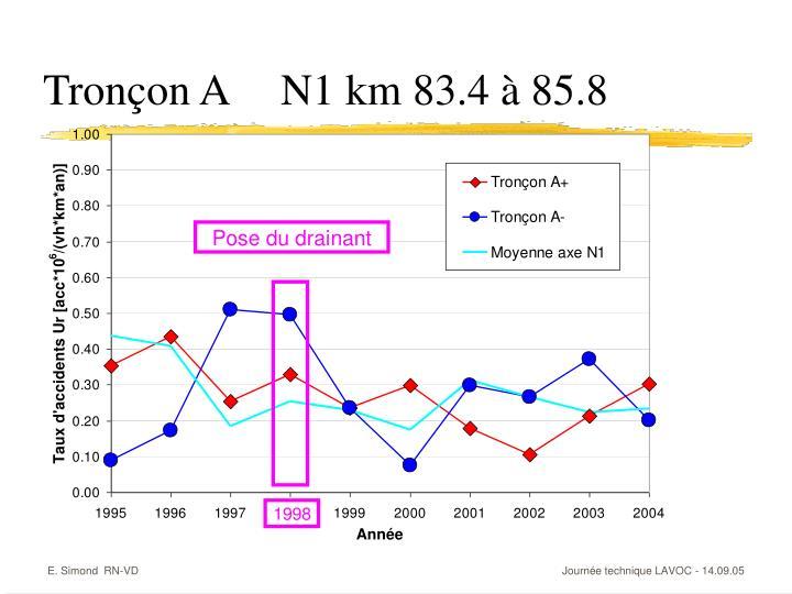 Tronçon AN1 km 83.4 à 85.8