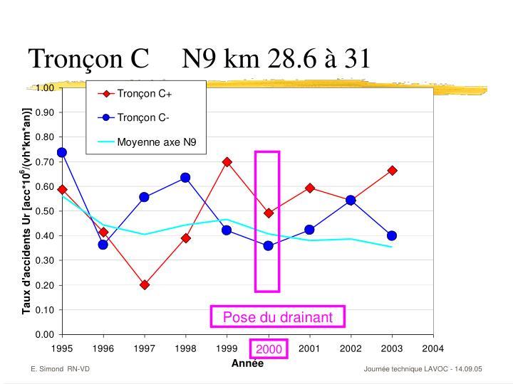 Tronçon CN9 km 28.6 à 31