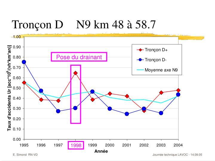 Tronçon DN9 km 48 à 58.7