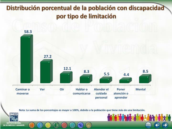 Distribución porcentual de la población con discapacidad