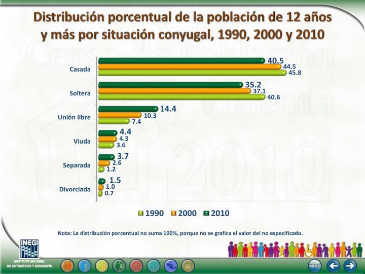 Distribución porcentual de la población de 12 años