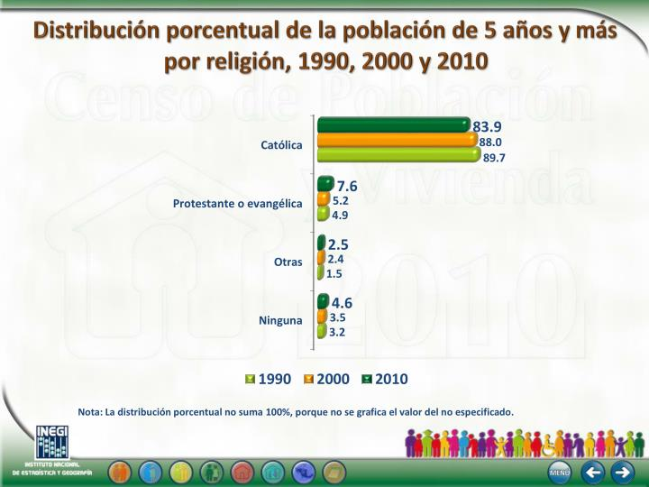 Distribución porcentual de la población de 5 años y más