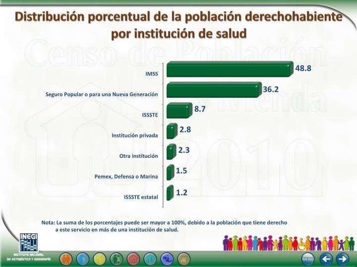 Distribución porcentual de la población derechohabiente