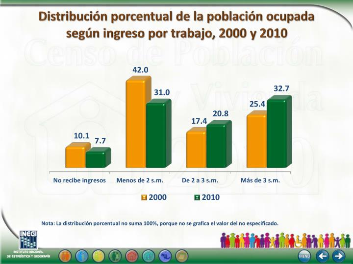 Distribución porcentual de la población ocupada