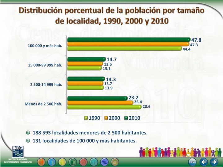 Distribución porcentual de la población por tamaño