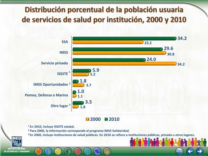 Distribución porcentual de la población usuaria